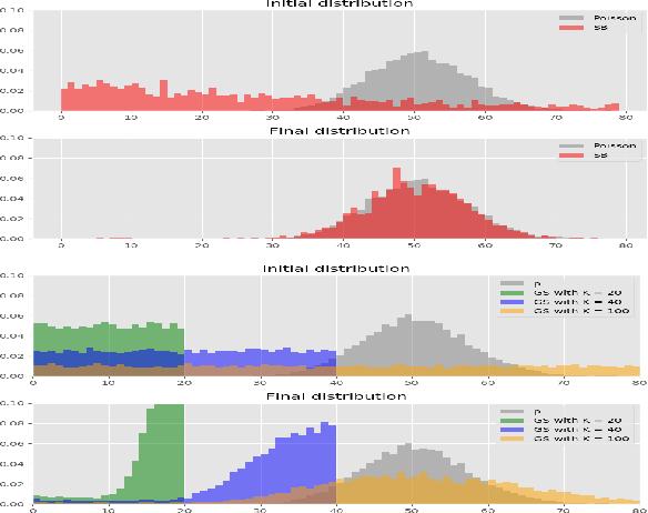 Figure 3 for Invertible Gaussian Reparameterization: Revisiting the Gumbel-Softmax