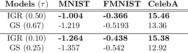 Figure 2 for Invertible Gaussian Reparameterization: Revisiting the Gumbel-Softmax