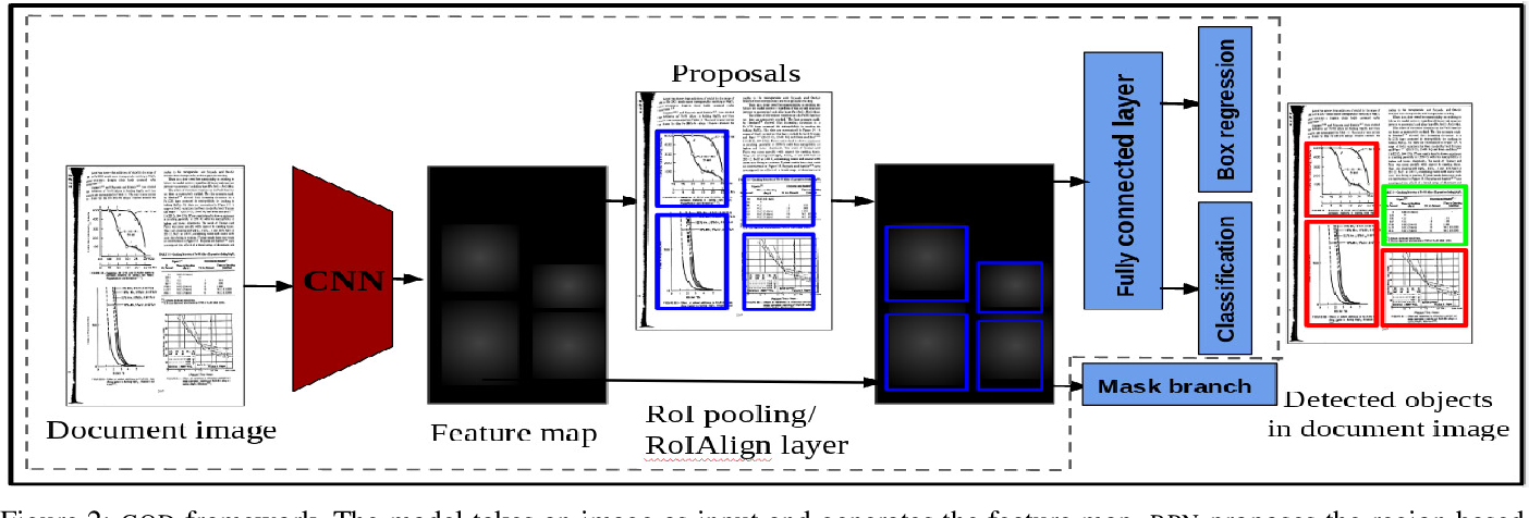 Figure 2 for Graphical Object Detection in Document Images