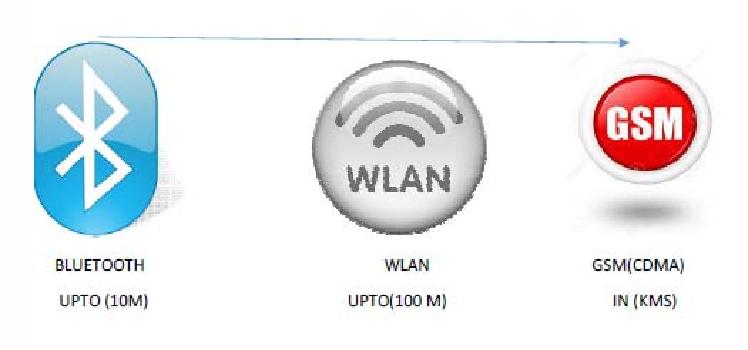 Figure 1: Wireless technologies distance ranges in meters.