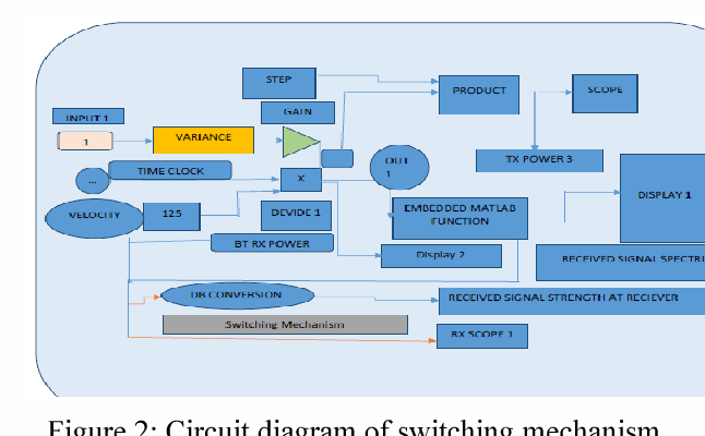 Figure 2: Circuit diagram of switching mechanism for handover.