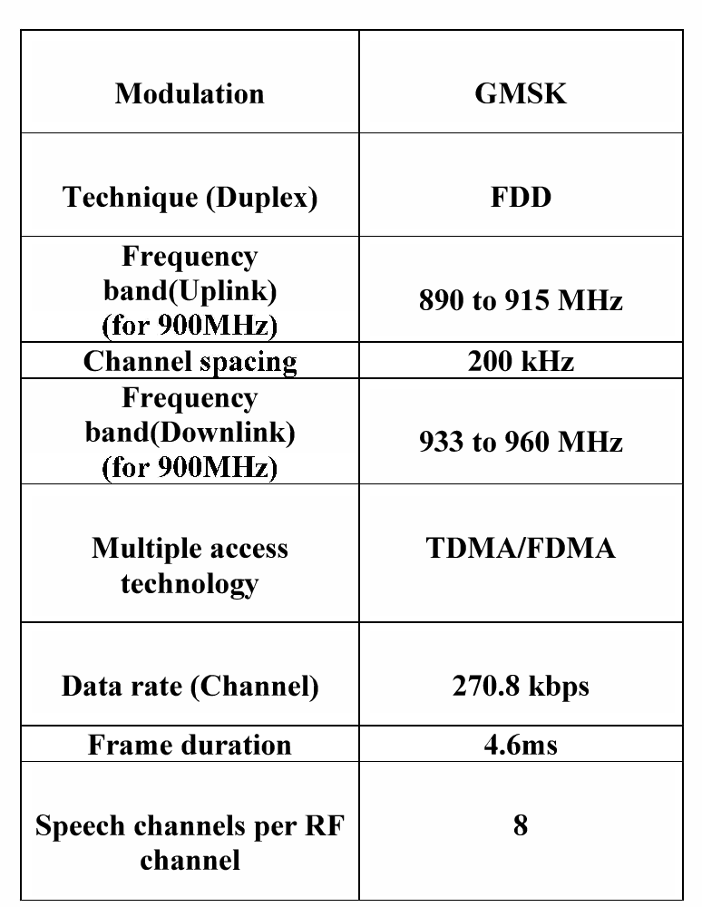 Table 1: Specification of GSM. [13, 14]