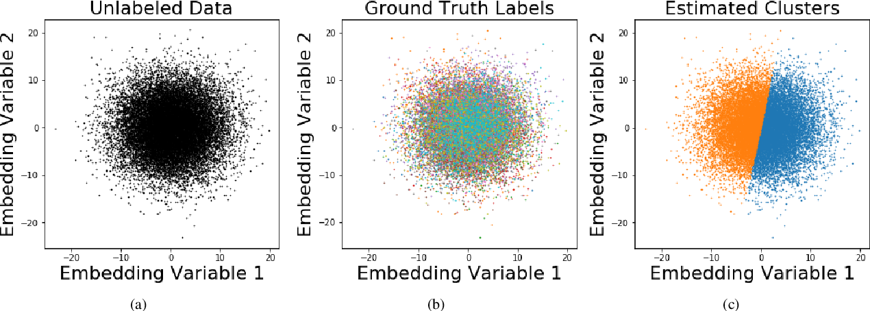 Figure 3 for Visualization of Emergency Department Clinical Data for Interpretable Patient Phenotyping