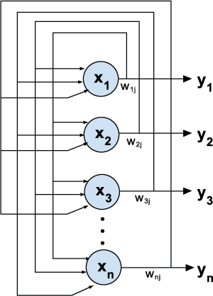 Figure 2 for Unsupervised Learning using Pretrained CNN and Associative Memory Bank