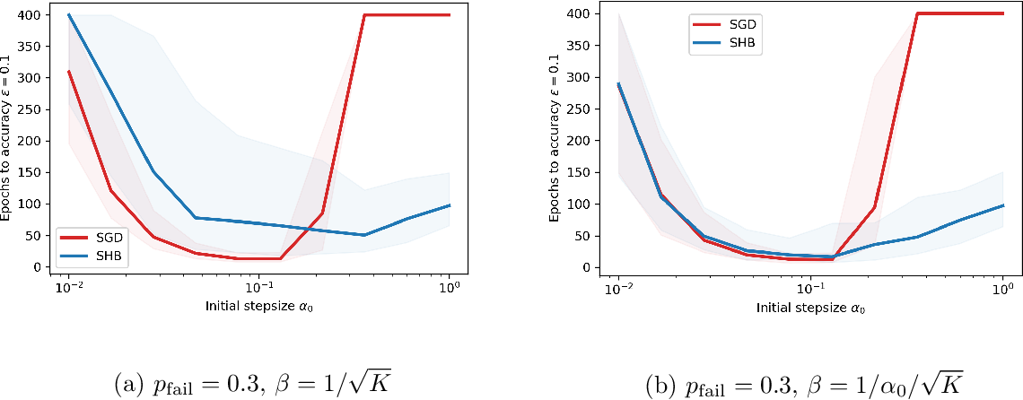 Figure 2 for Convergence of a Stochastic Gradient Method with Momentum for Nonsmooth Nonconvex Optimization