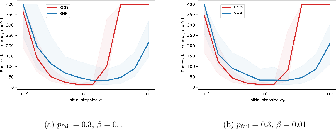 Figure 3 for Convergence of a Stochastic Gradient Method with Momentum for Nonsmooth Nonconvex Optimization
