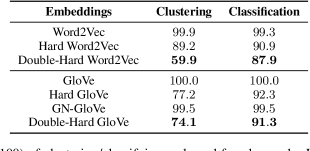 Figure 2 for Double-Hard Debias: Tailoring Word Embeddings for Gender Bias Mitigation