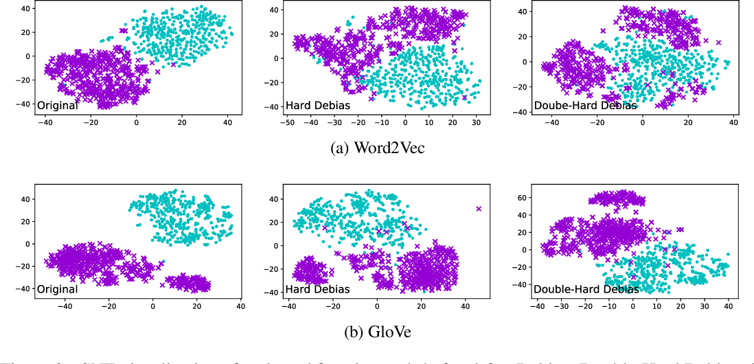 Figure 3 for Double-Hard Debias: Tailoring Word Embeddings for Gender Bias Mitigation