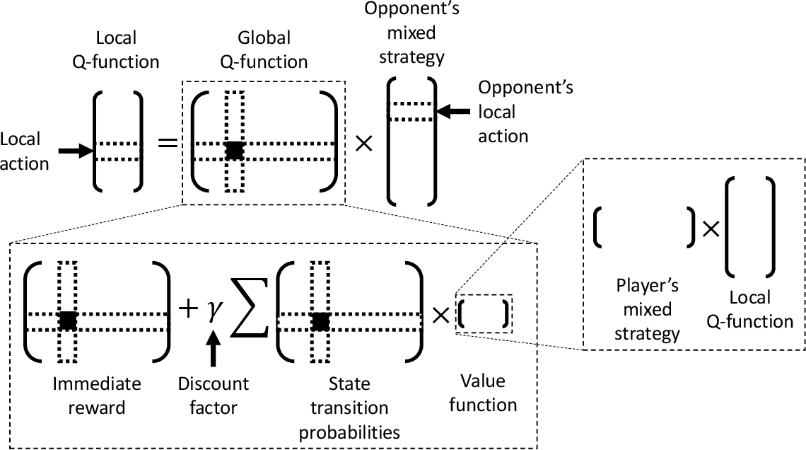 Figure 1 for Decentralized Q-Learning in Zero-sum Markov Games