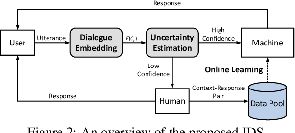 Figure 3 for Incremental Learning from Scratch for Task-Oriented Dialogue Systems