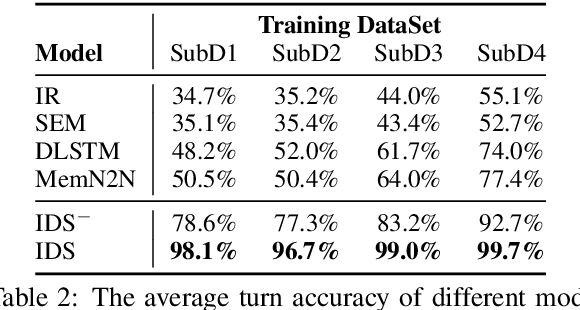 Figure 4 for Incremental Learning from Scratch for Task-Oriented Dialogue Systems