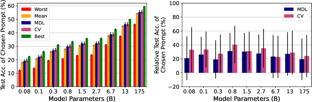 Figure 1 for True Few-Shot Learning with Language Models