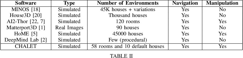 Figure 4 for CHALET: Cornell House Agent Learning Environment