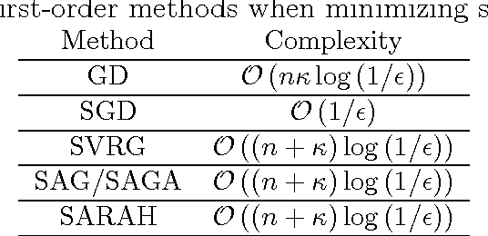 Figure 4 for Optimization Methods for Supervised Machine Learning: From Linear Models to Deep Learning