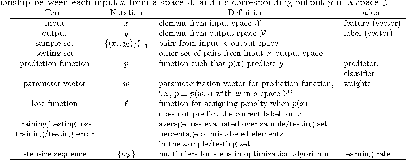 Figure 1 for Optimization Methods for Supervised Machine Learning: From Linear Models to Deep Learning