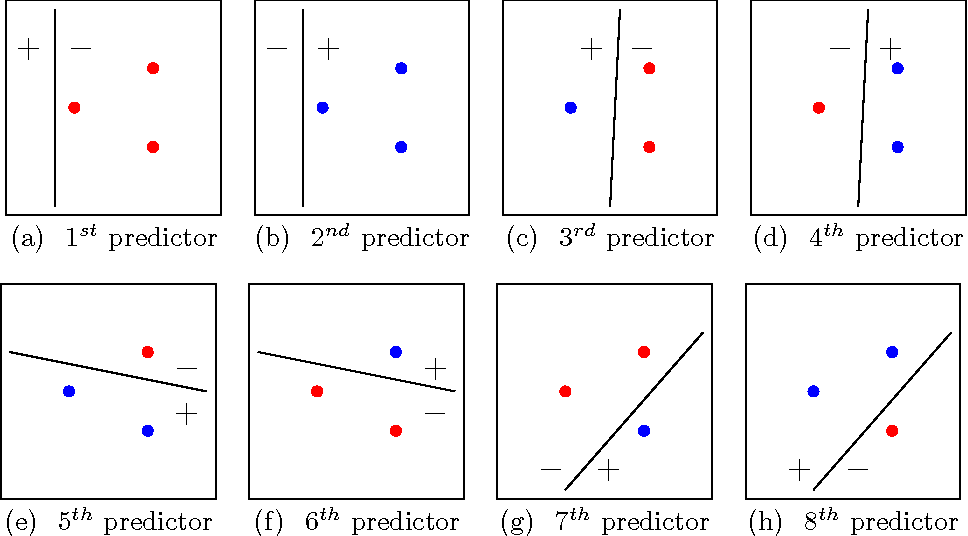 Figure 3 for Optimization Methods for Supervised Machine Learning: From Linear Models to Deep Learning