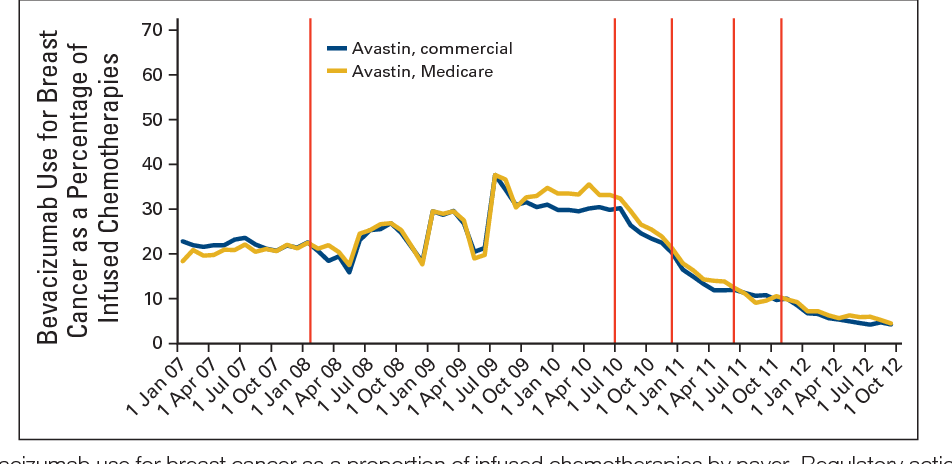 does medicare pay for avastin