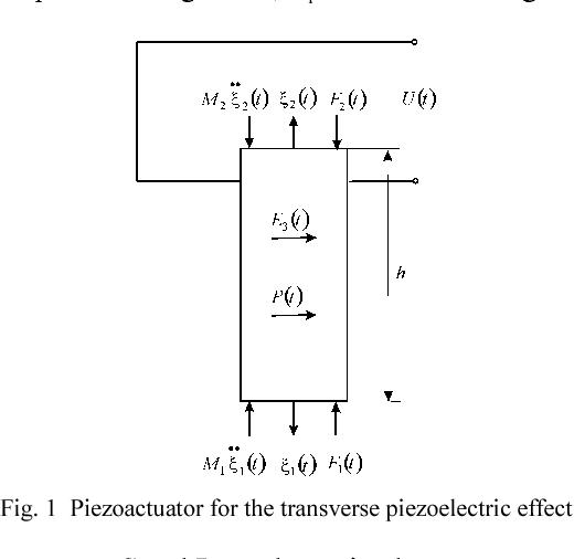 Fig. 1 Piezoactuator for the transverse piezoelectric effect