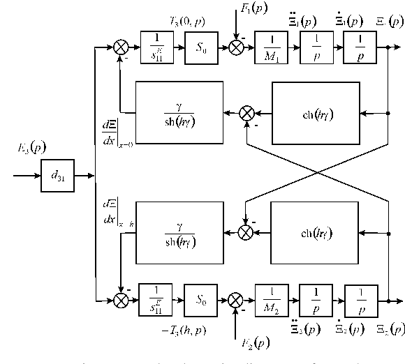 Fig. 2 Parametric structural schematic diagram of a voltage-controlled piezoactuator for transverse piezoelectric effect