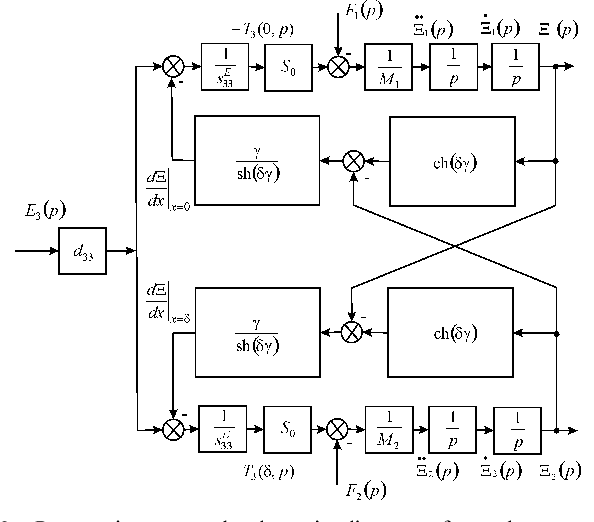 Fig. 6 Parametric structural schematic diagram of a voltage-controlled piezoactuator for longitudinal piezoelectric effect