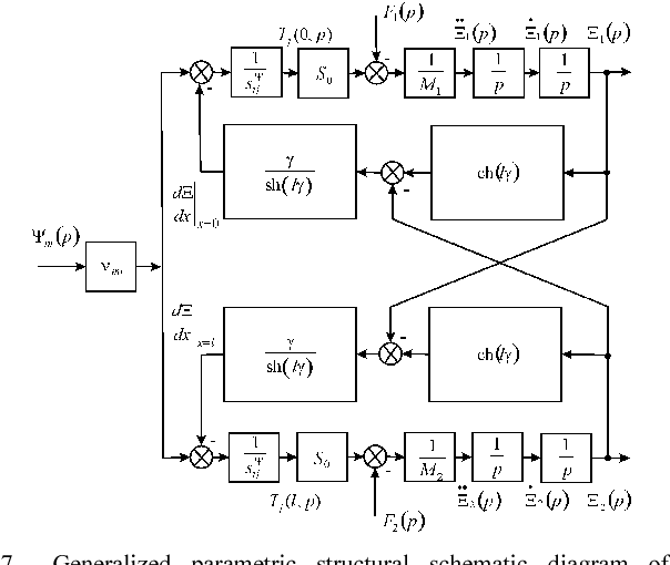 Fig. 7 Generalized parametric structural schematic diagram of the electromagnetoelastic actuator