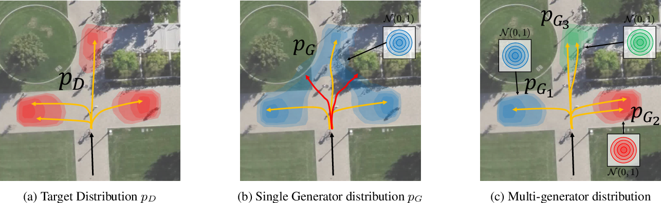 Figure 1 for MG-GAN: A Multi-Generator Model Preventing Out-of-Distribution Samples in Pedestrian Trajectory Prediction