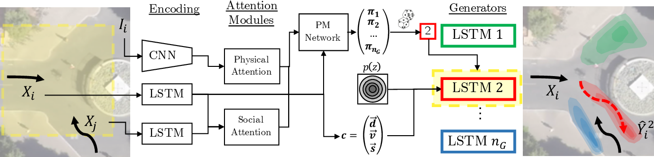 Figure 3 for MG-GAN: A Multi-Generator Model Preventing Out-of-Distribution Samples in Pedestrian Trajectory Prediction
