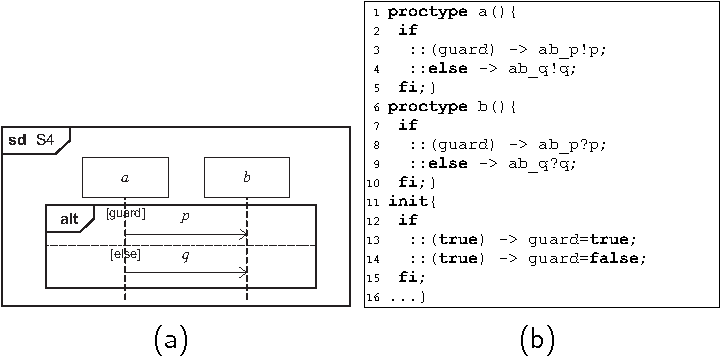 Figure 3 from formal verification and validation of uml 20 sequence figure 3 ccuart Gallery