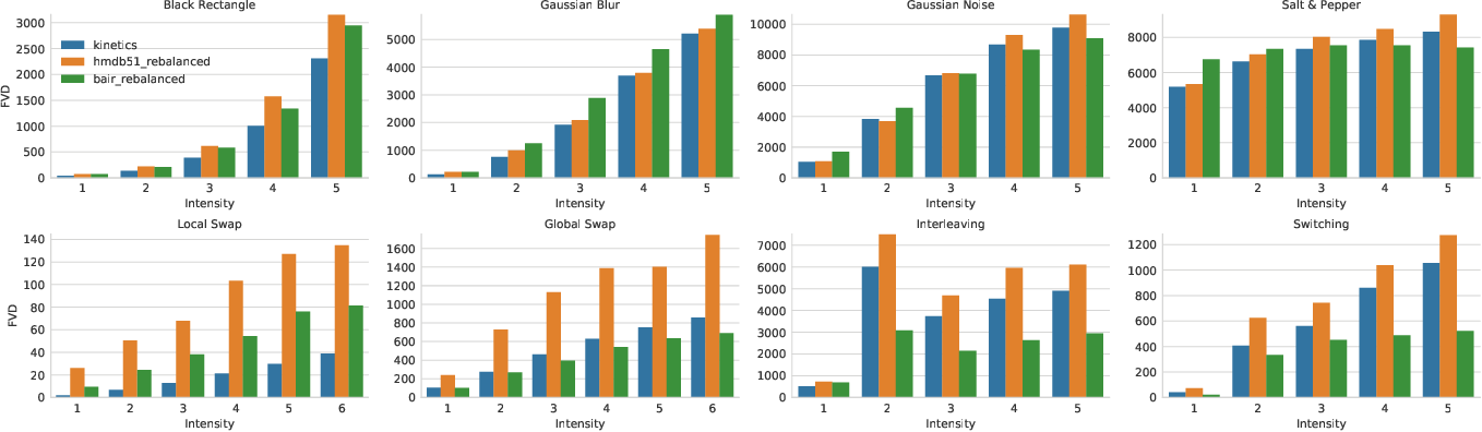 Figure 4 for Towards Accurate Generative Models of Video: A New Metric & Challenges