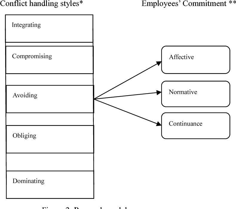 PDF] Conflict handling Styles and Employees' Commitment at
