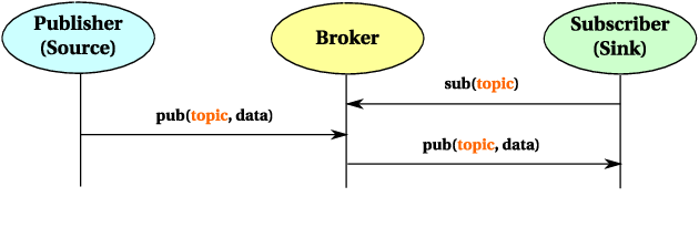 Figure 2 from MQTT-S — A publish/subscribe protocol for Wireless