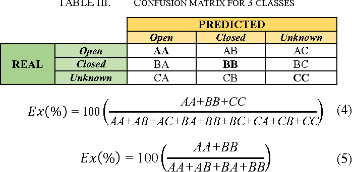 Table III from Convolutional neural network architecture for