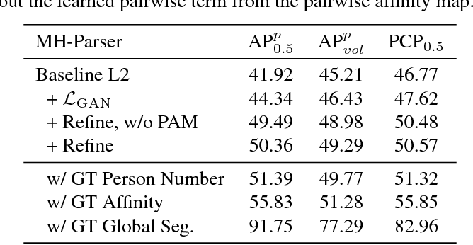 Figure 4 for Multiple-Human Parsing in the Wild