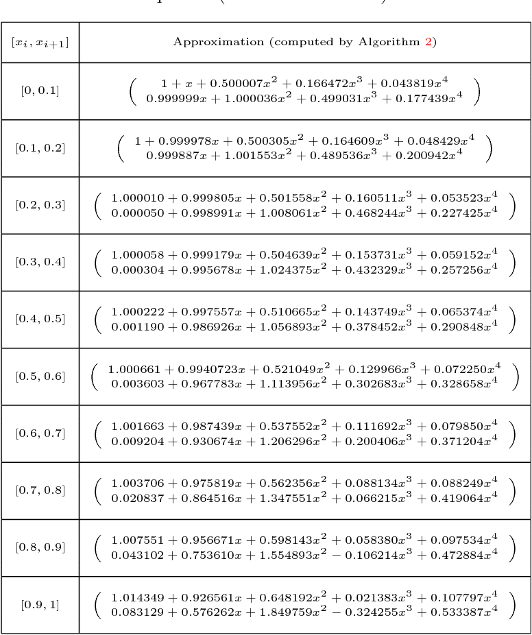 PDF] A new approach for solving the first-order linear matrix