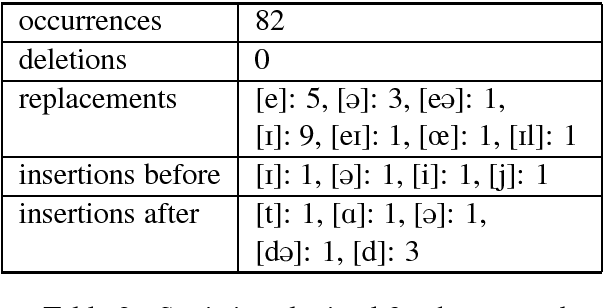 Figure 2 for Foreign English Accent Adjustment by Learning Phonetic Patterns