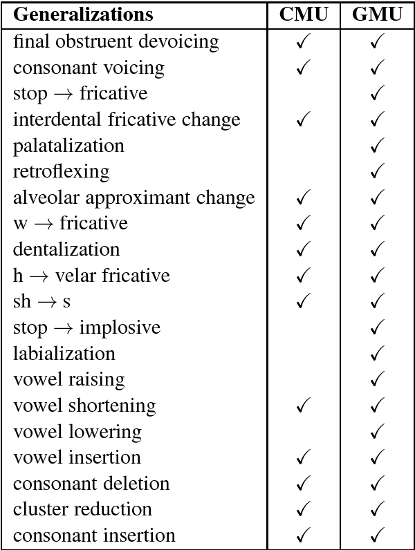 Figure 3 for Foreign English Accent Adjustment by Learning Phonetic Patterns