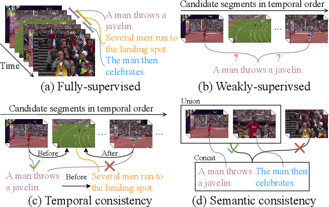 Figure 1 for Cross-Sentence Temporal and Semantic Relations in Video Activity Localisation