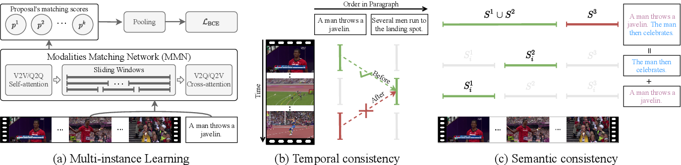 Figure 3 for Cross-Sentence Temporal and Semantic Relations in Video Activity Localisation