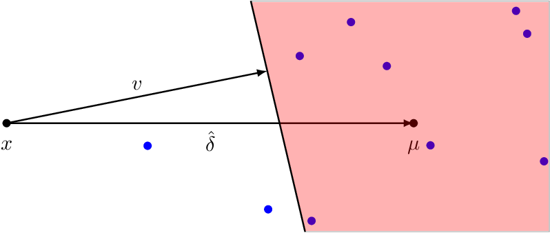 Figure 1 for Fast Mean Estimation with Sub-Gaussian Rates
