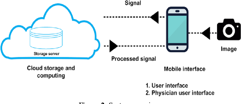 Figure 2 for A Mobile Cloud-Based eHealth Scheme