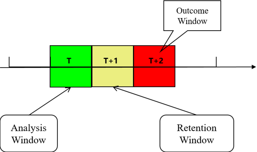 Figure 1 for Prediction Modeling and Analysis for Telecom Customer Churn in Two Months