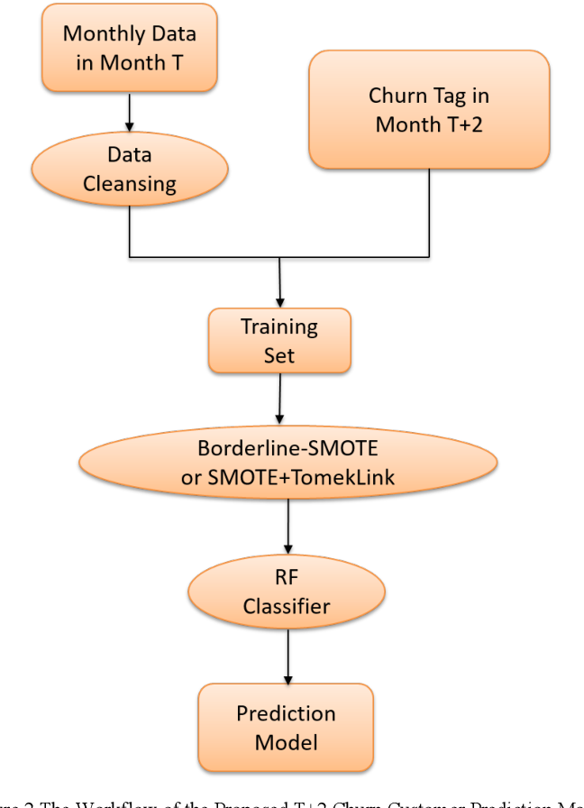Figure 3 for Prediction Modeling and Analysis for Telecom Customer Churn in Two Months