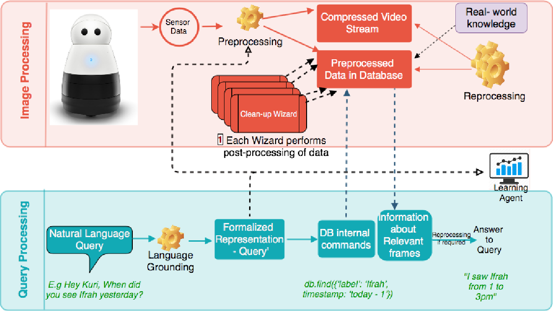 Figure 2 for RoboMem: Giving Long Term Memory to Robots
