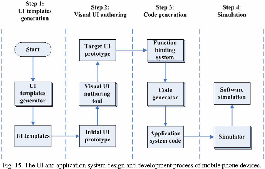 Figure 15 from Generating User Interface for Mobile Phone Devices