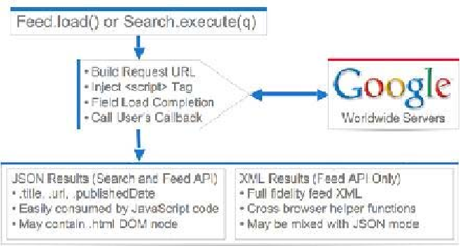 PDF] Interactive Guided Online/Off-line search using Google