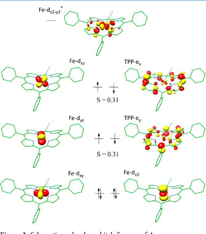 Figure 3 From Electronic Structure Of A Formal Iron0 Porphyrin