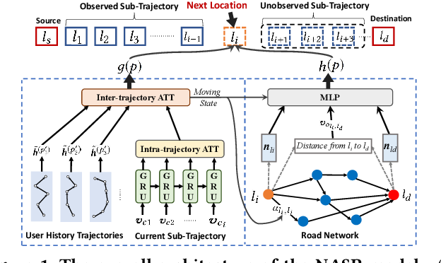 Figure 1 for Empowering A* Search Algorithms with Neural Networks for Personalized Route Recommendation