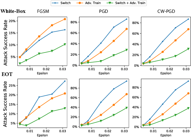 Figure 2 for AdvMS: A Multi-source Multi-cost Defense Against Adversarial Attacks