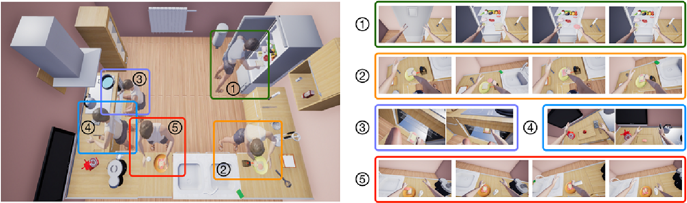 Figure 1 for VRKitchen: an Interactive 3D Virtual Environment for Task-oriented Learning