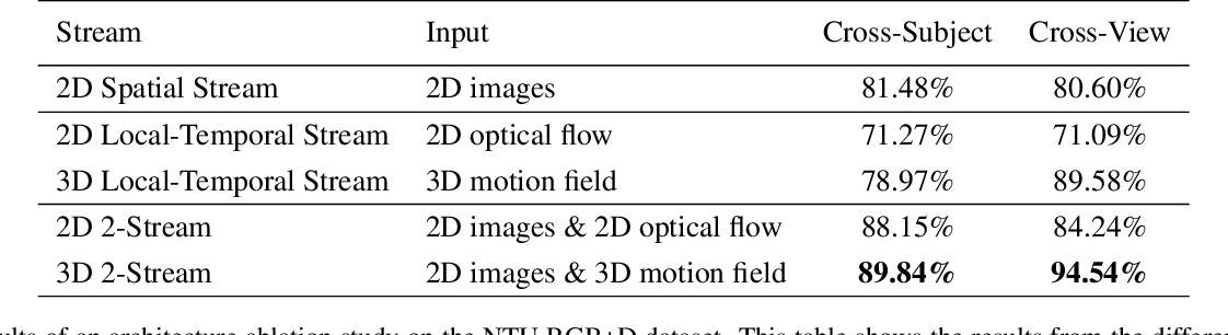 Figure 2 for Action Recognition Using Volumetric Motion Representations
